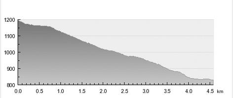 TRASA02-profil